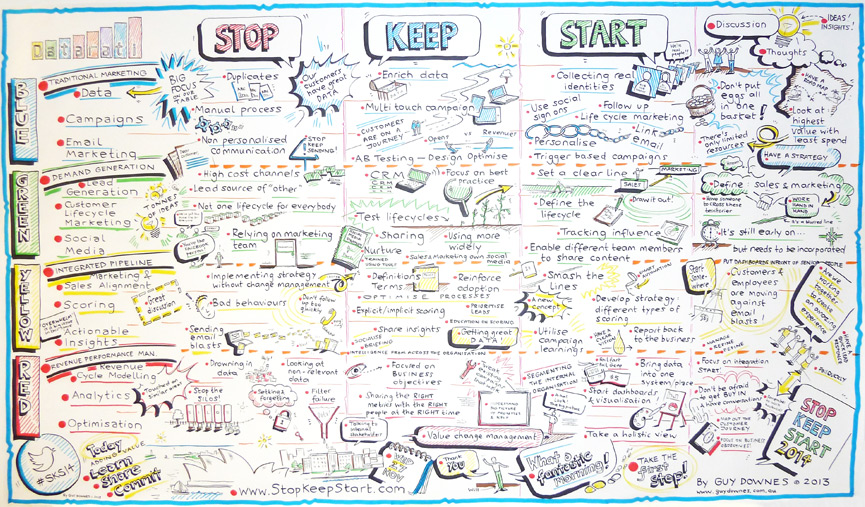 Datarati StopKeepStart 2014 - Discussion, ideas and insights - Graphic recording poster