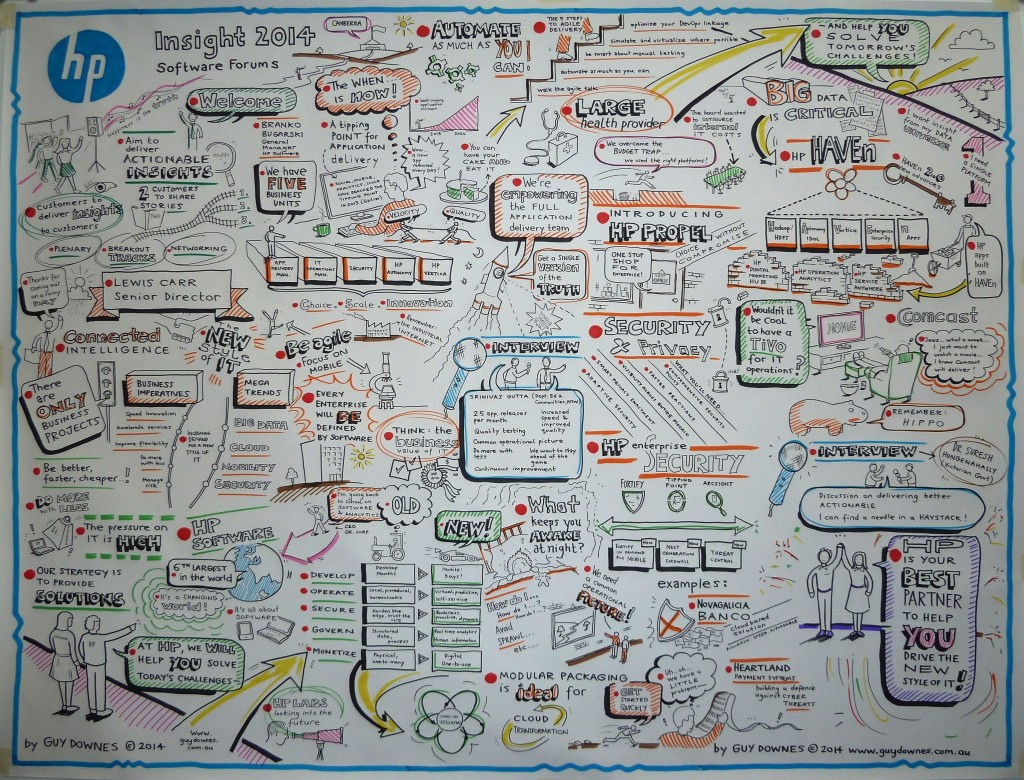 My graphic recording poster from the HP Software Canberra Forum plenary. Click on the image to increase its size.