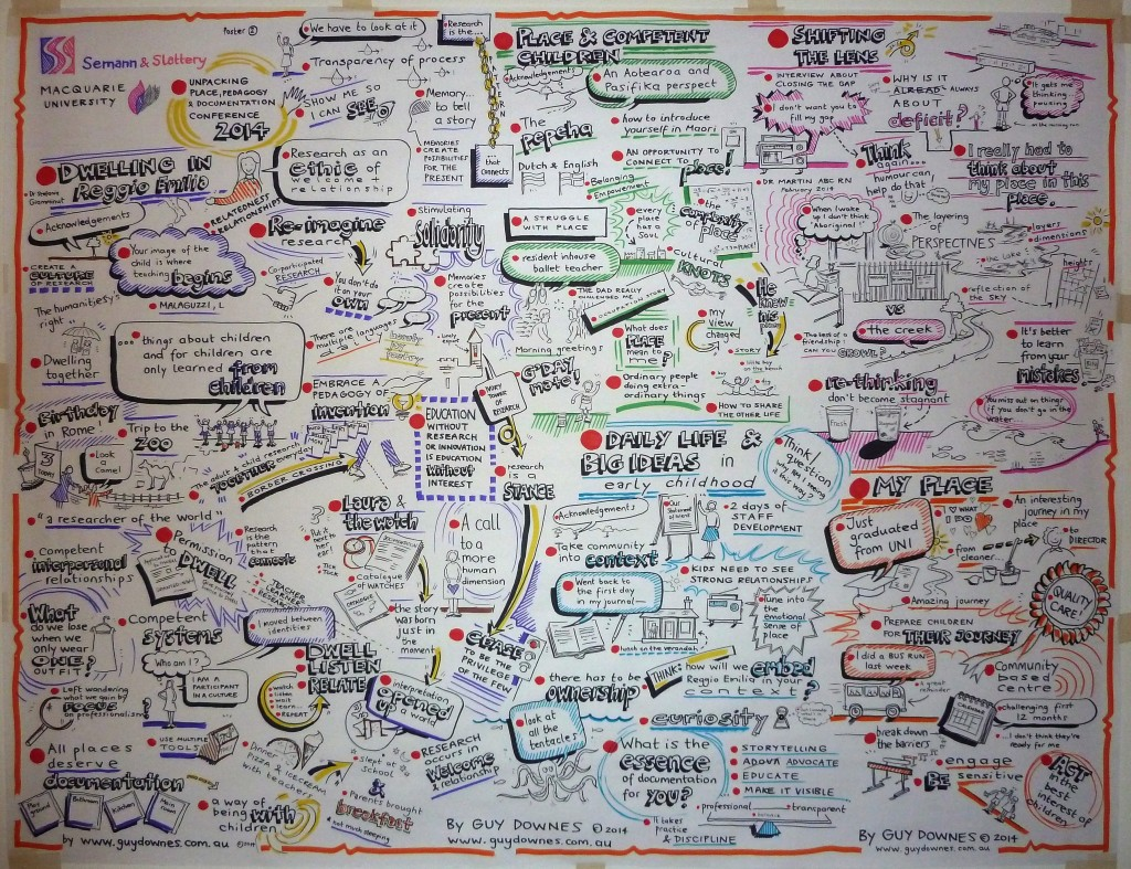 Graphic recording using illustration, colour and words to capture key ideas.