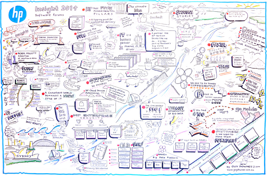 The graphic recording poster from the HP Software Canberra Forum plenary.
