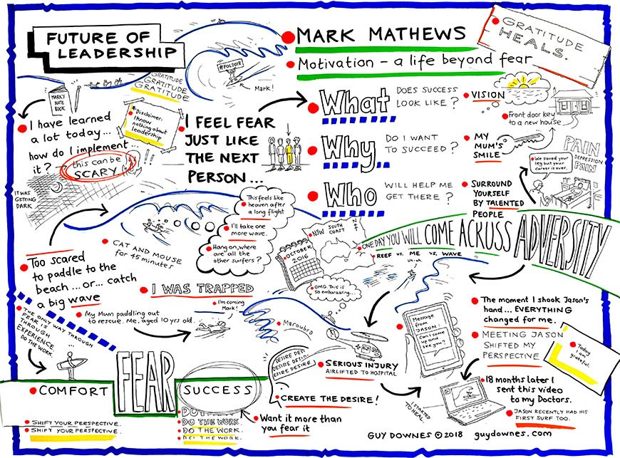 Future of Leadership - Mathews